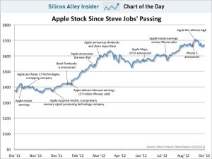 chart-of-the-day-apple-stock-since-steve-jobs-passing-oct-2012